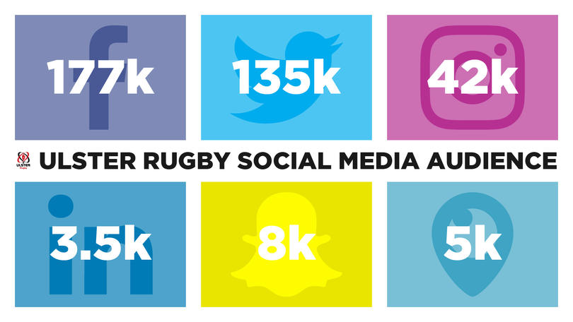Infographic on Ulster Rugby's social media audience