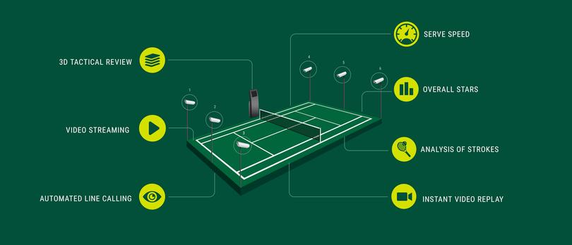 Tennis startup PlaySight