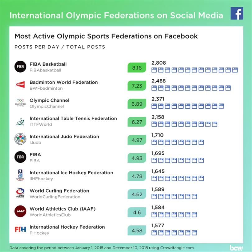 Most active Olympic Sports Fed. on Fb